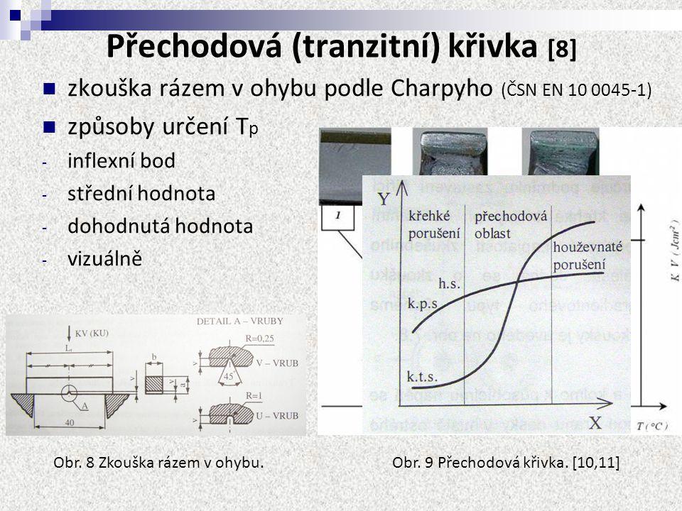 Přechodová (tranzitní) křivka [8]